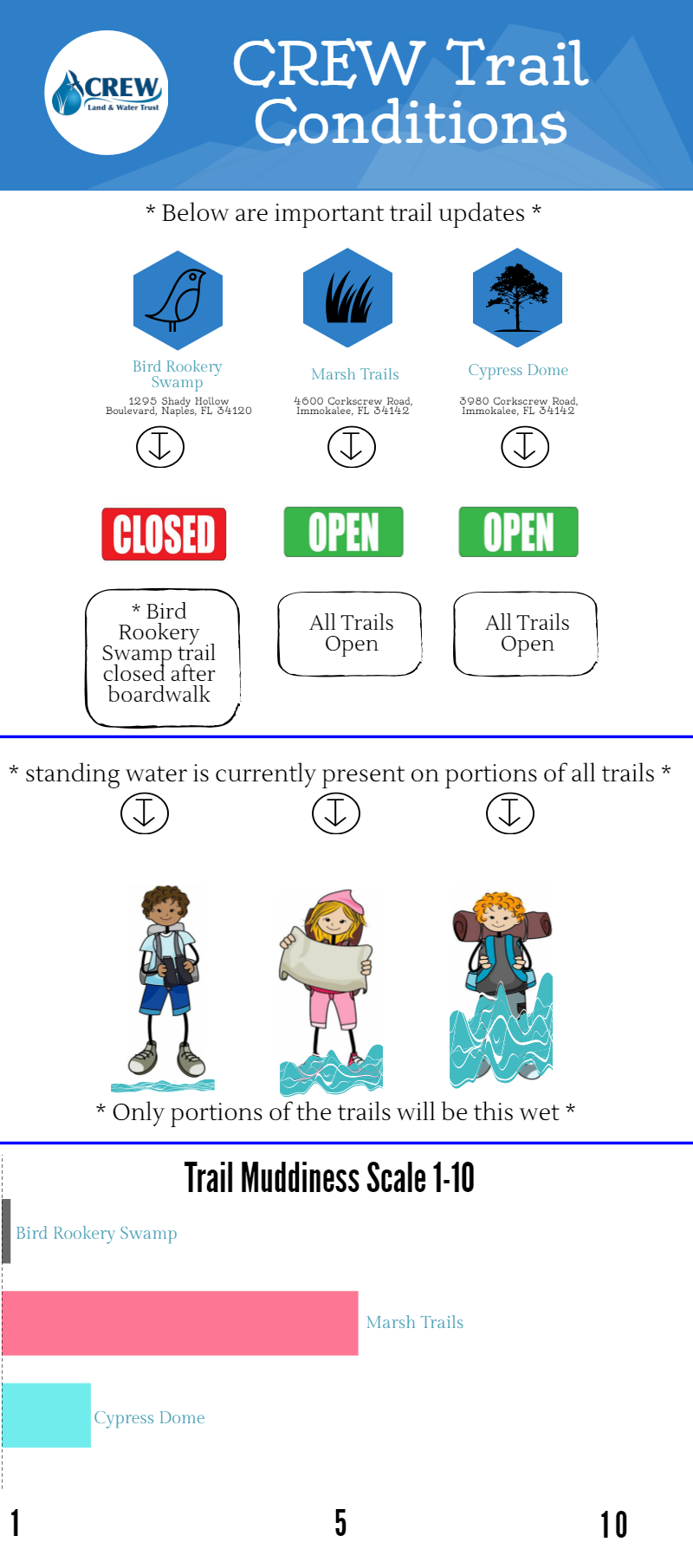 trail-conditions-weekly-closed-trail
